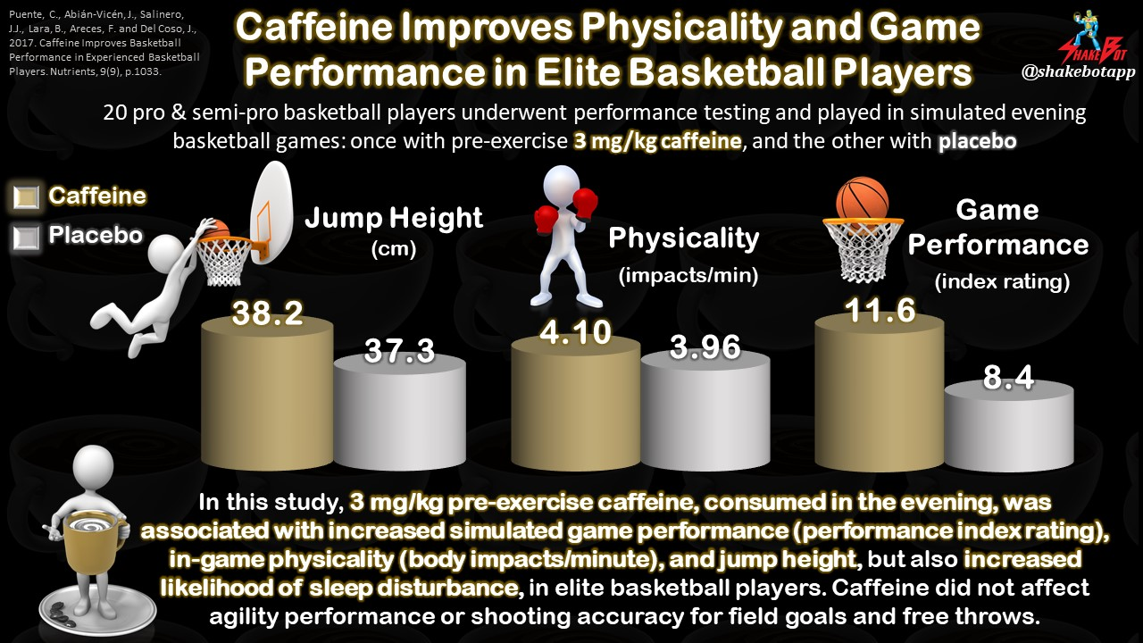 Pre-game Caffeine Increases In-game Physicality and Performance in Elite Basketball Players