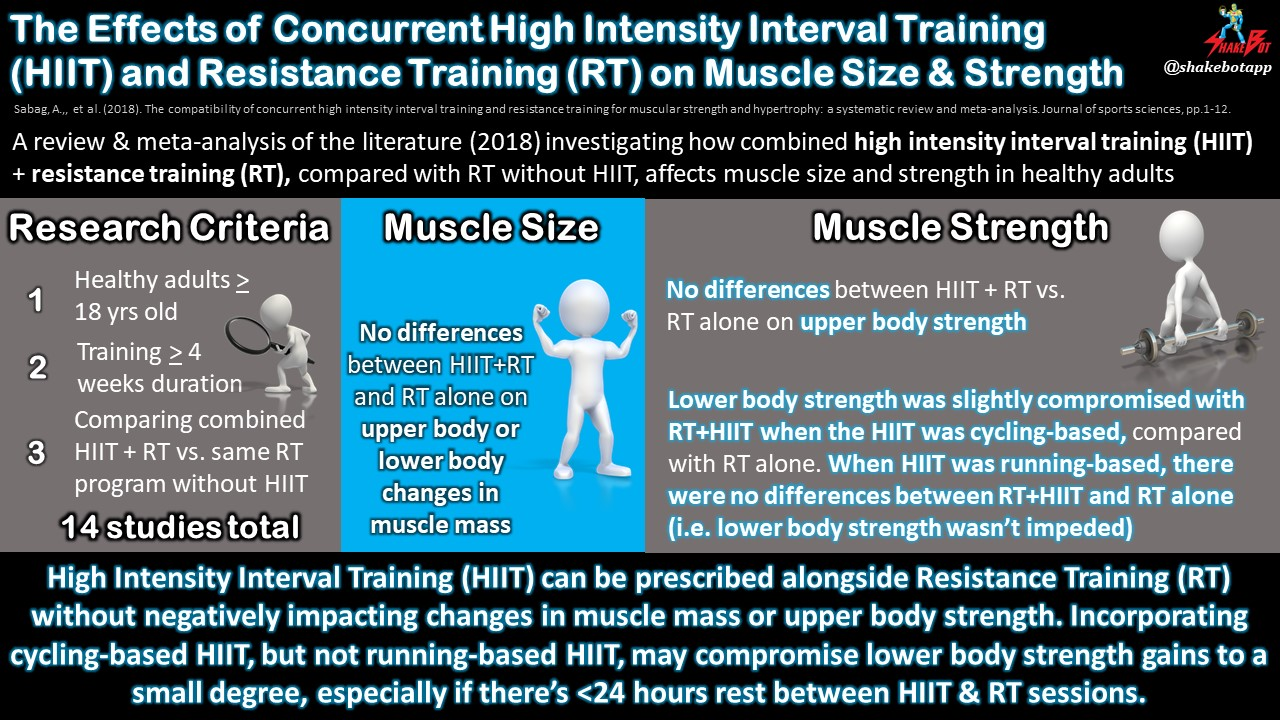 Combining High-Intensity Interval Training and Resistance Training: A Systematic Review and Meta-Analysis