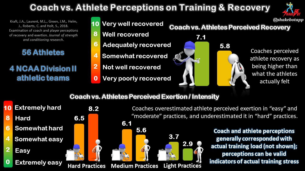 Is the Athlete Recovered and Ready to Train Today? The Answer Depends on Who You Ask