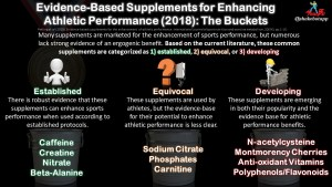 What the Current Research Says About Which Supplements Actually Enhance Athletic Performance