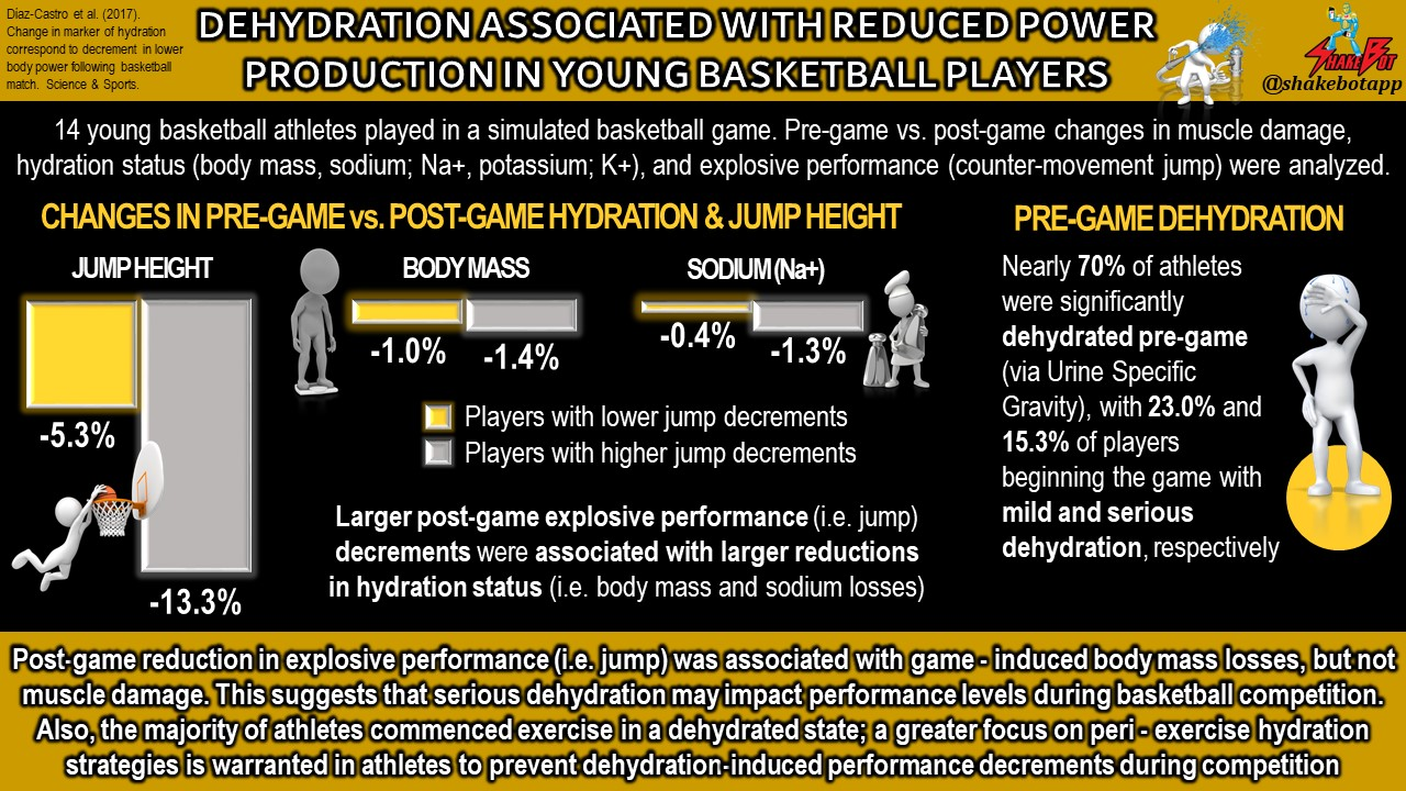 Dehydration Associated with Reduced Jump Height in Young Basketball Players