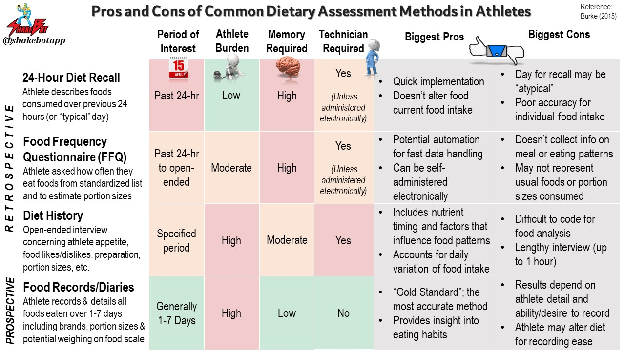 describe basic dietary assessment methods