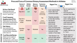 An Overview of Common Dietary Assessment Methods Used with Athletes