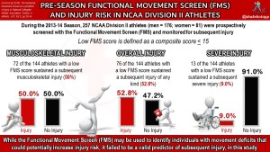 The Hip in Ice Hockey Part 5: How to Design the Optimal Hip Screening Protocol and Identify At-Risk Athletes