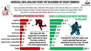The Hip in Ice Hockey Part 4: The Cost of Injury