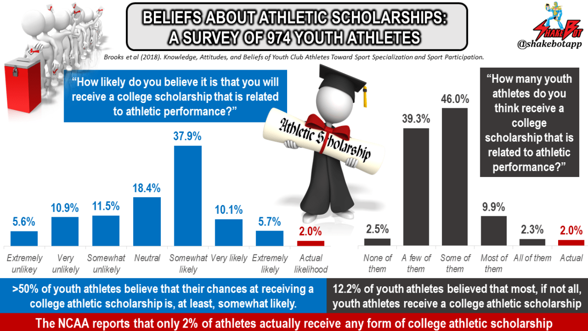 The discrepancy between beliefs about college athletic scholarship attainment, and the reality of earning one.