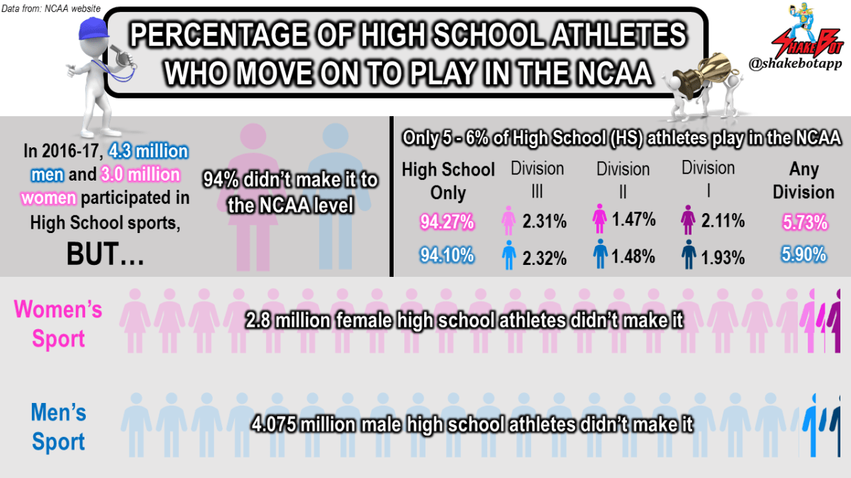 The percent chance that high school athletes make it to the NCAA level, segregated by gender and NCAA Division.