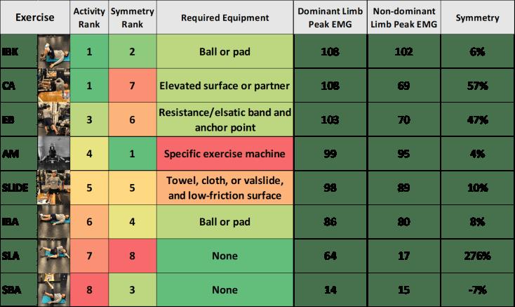 Hip-adduction-exercises-activity-symmetry-comparison