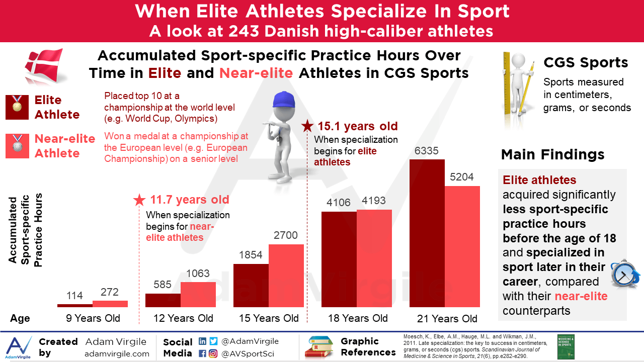 Early Sport Specialization Part 2: Short-Term vs. Long-Term Athletic Success