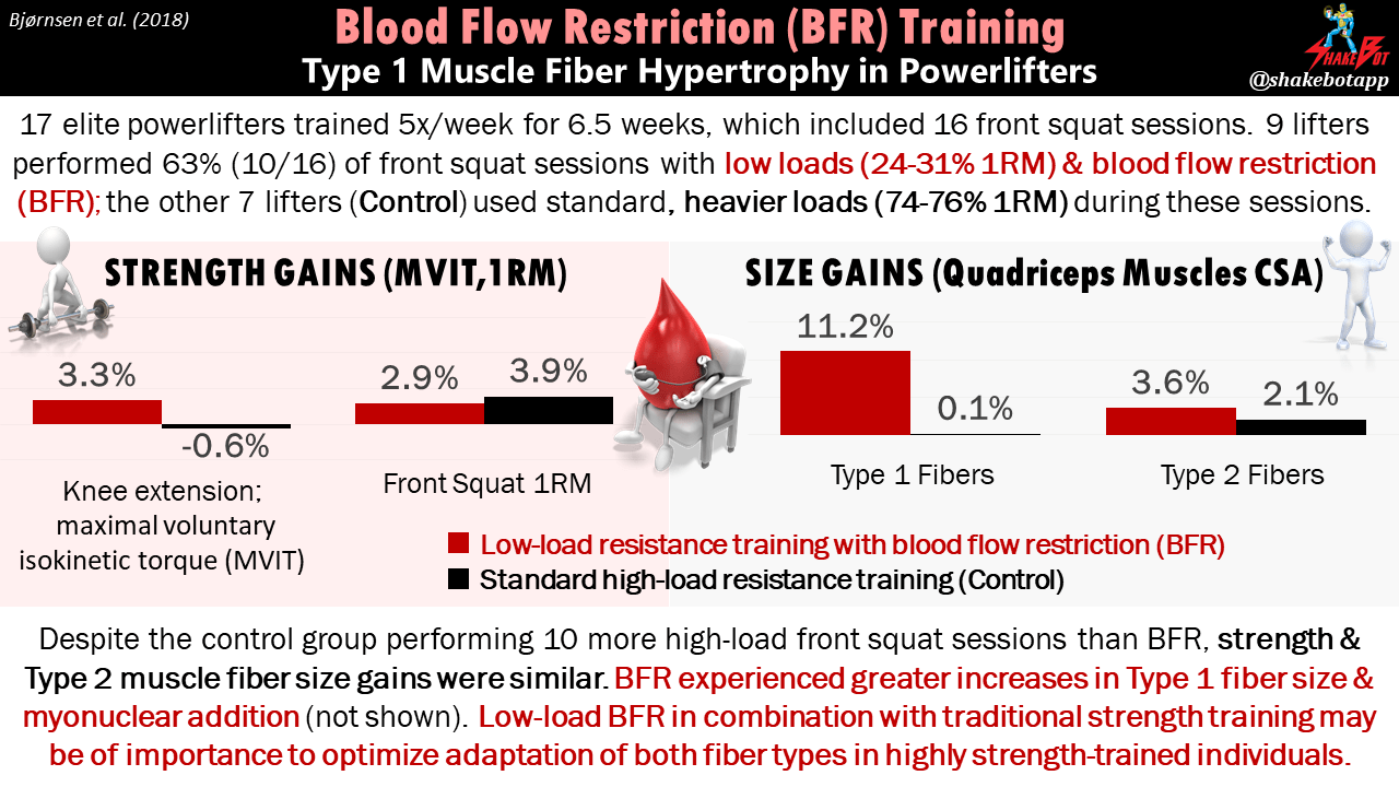 Type 1 Muscle Fiber Hypertrophy after Blood Flow–Restricted Training in Elite Powerlifters