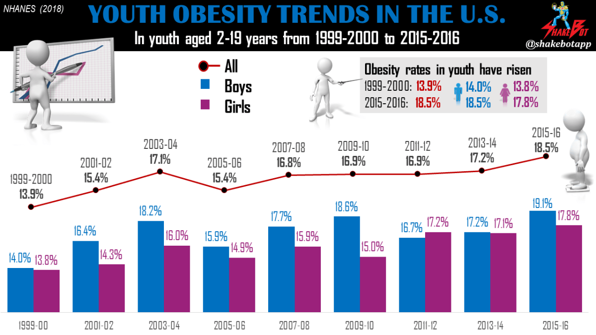 Obesity-Rates-US-Rising