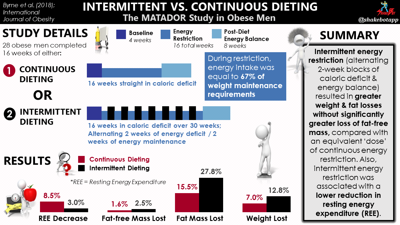 Intermittent energy restriction improves weight loss efficiency in obese men: the MATADOR study