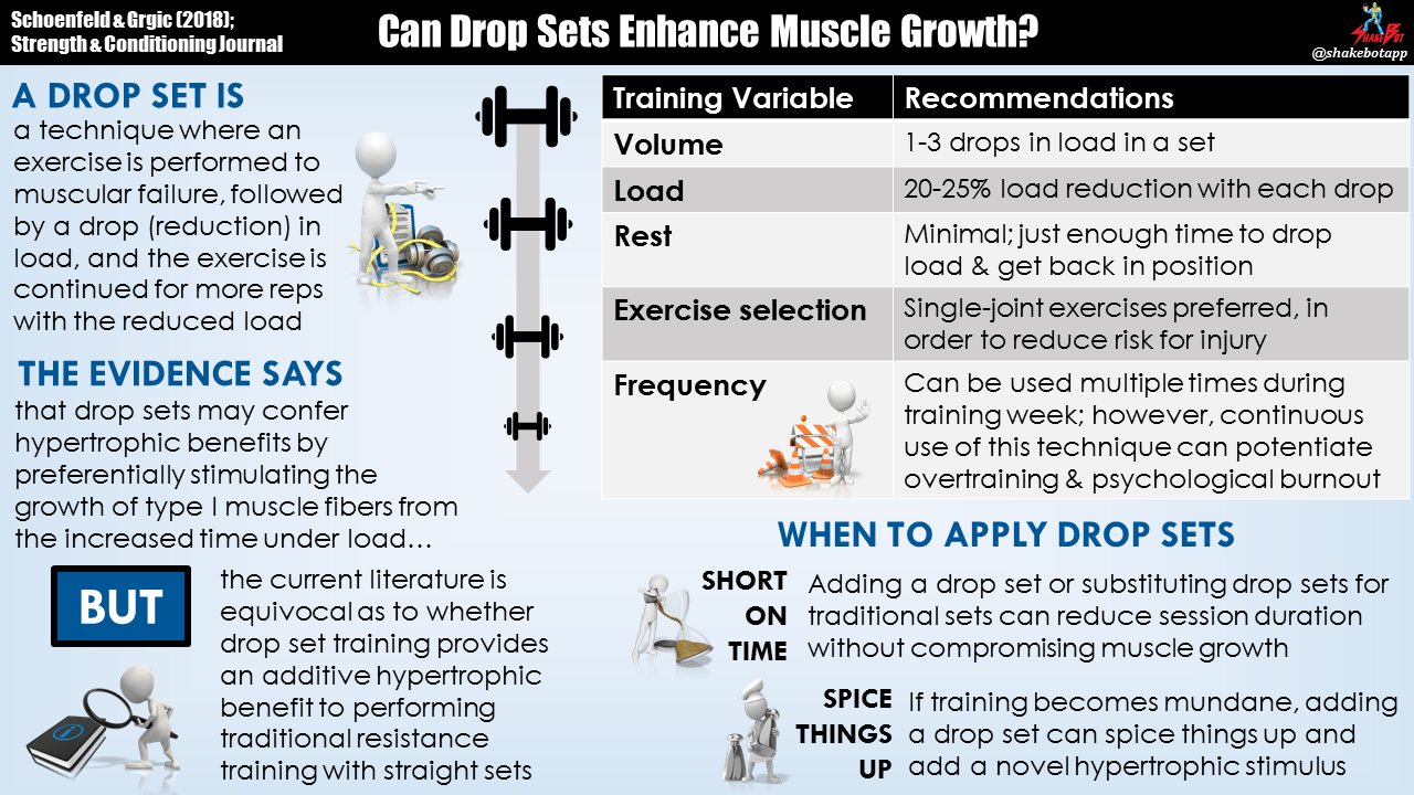 Can Drop Set Training Enhance Muscle Growth?