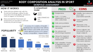 Body Composition in Sport: Skinfolds Assessment