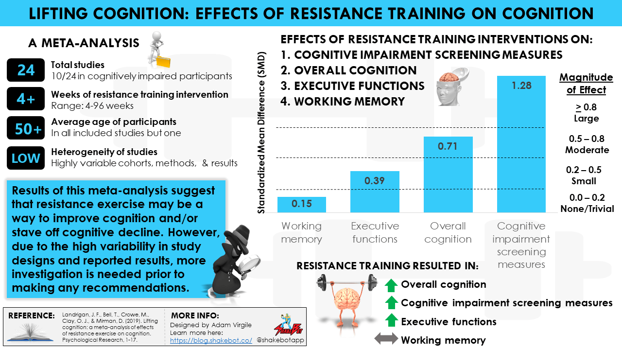 A Meta-analysis of Effects of Resistance Exercise on Cognition