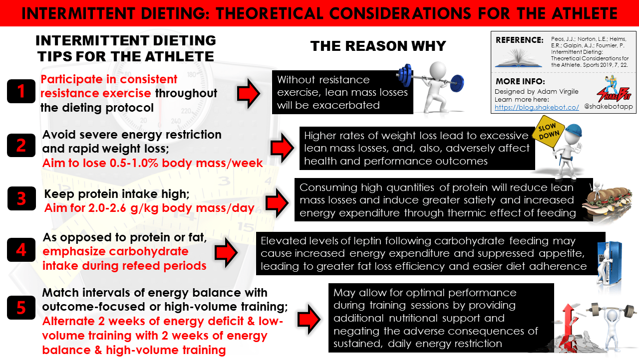 Intermittent Dieting: Theoretical Considerations for the Athlete
