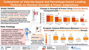Comparison of velocity-based and traditional percentage-based loading methods on maximal strength and power adaptations