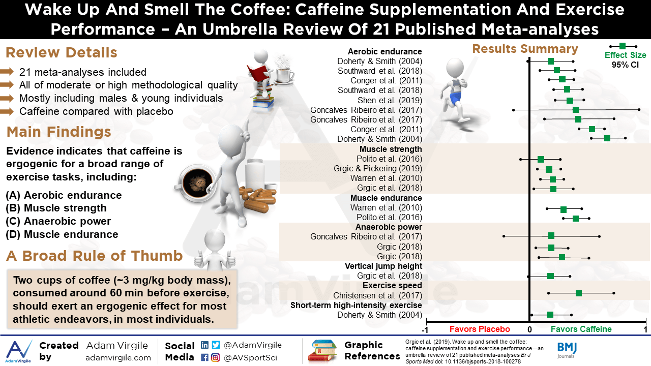 Wake up and smell the coffee: caffeine supplementation and exercise performance – an umbrella review of 21 published meta-analyses