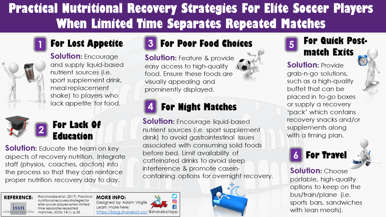 Practical Nutritional Recovery Strategies For Elite Soccer Players When Limited Time Separates Repeated Matches