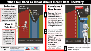 Heart Rate Recovery: An Underutilized Metric for Identifying Fitness and Fatigue in Athletes