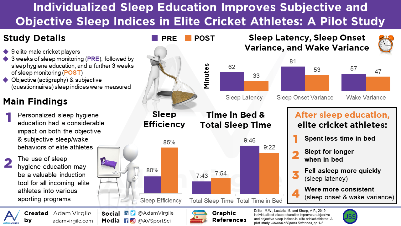 Individualized Sleep Education Improves Subjective and Objective Sleep Indices in Elite Cricket Athletes: A Pilot Study
