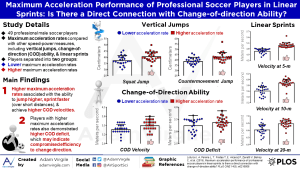 Maximum acceleration performance of professional soccer players in linear sprints: Is there a direct connection with change-of-direction ability?