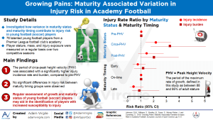 Growing Pains: Maturity Associated Variation in Injury Risk in Academy Football