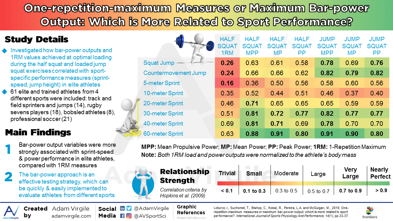 One-repetition-maximum Measures or Maximum Bar-power Output: Which is More Related to Sport Performance?