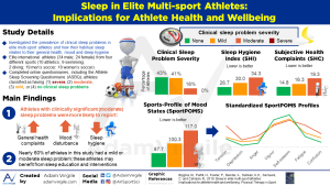 Sleep in elite multi-sport athletes: Implications for athlete health and wellbeing