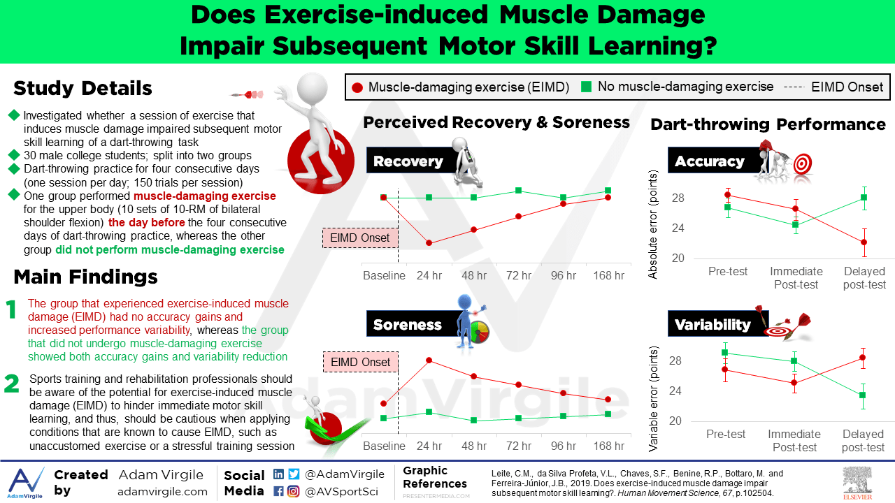 Does exercise-induced muscle damage impair subsequent motor skill learning?