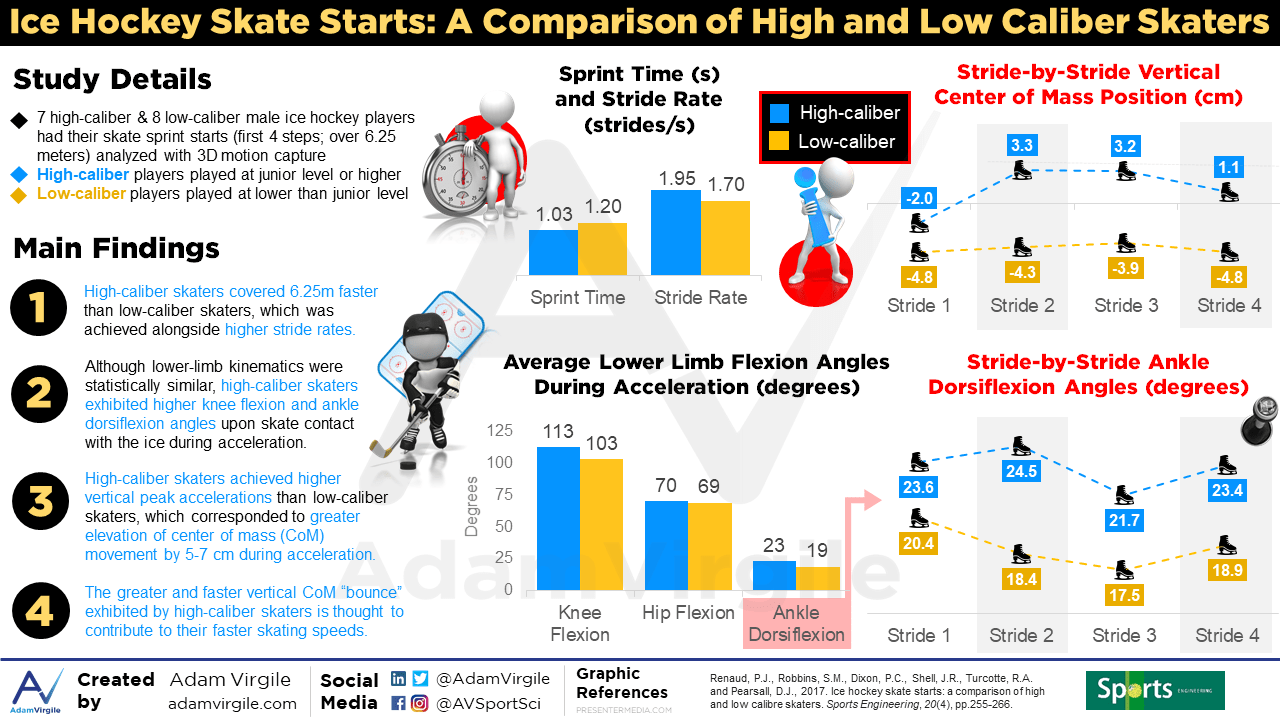 The Impact of Ankle Motion on Ice Hockey Performance