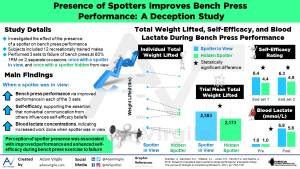 Presence of Spotters Improves Bench Press Performance