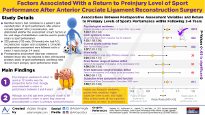 Factors Associated With a Return to Preinjury Level of Sport Performance After Anterior Cruciate Ligament Reconstruction Surgery