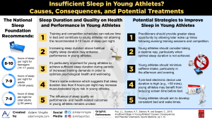 Insufficient Sleep in Young Athletes? Causes, Consequences, and Potential Treatments