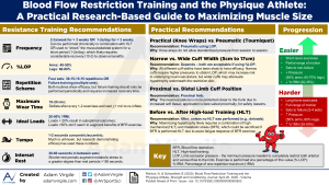 Blood Flow Restriction Training and the Physique Athlete: A Practical Research-Based Guide to Maximizing Muscle Size