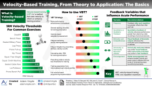 Velocity-Based Training, From Theory to Application: The Basics