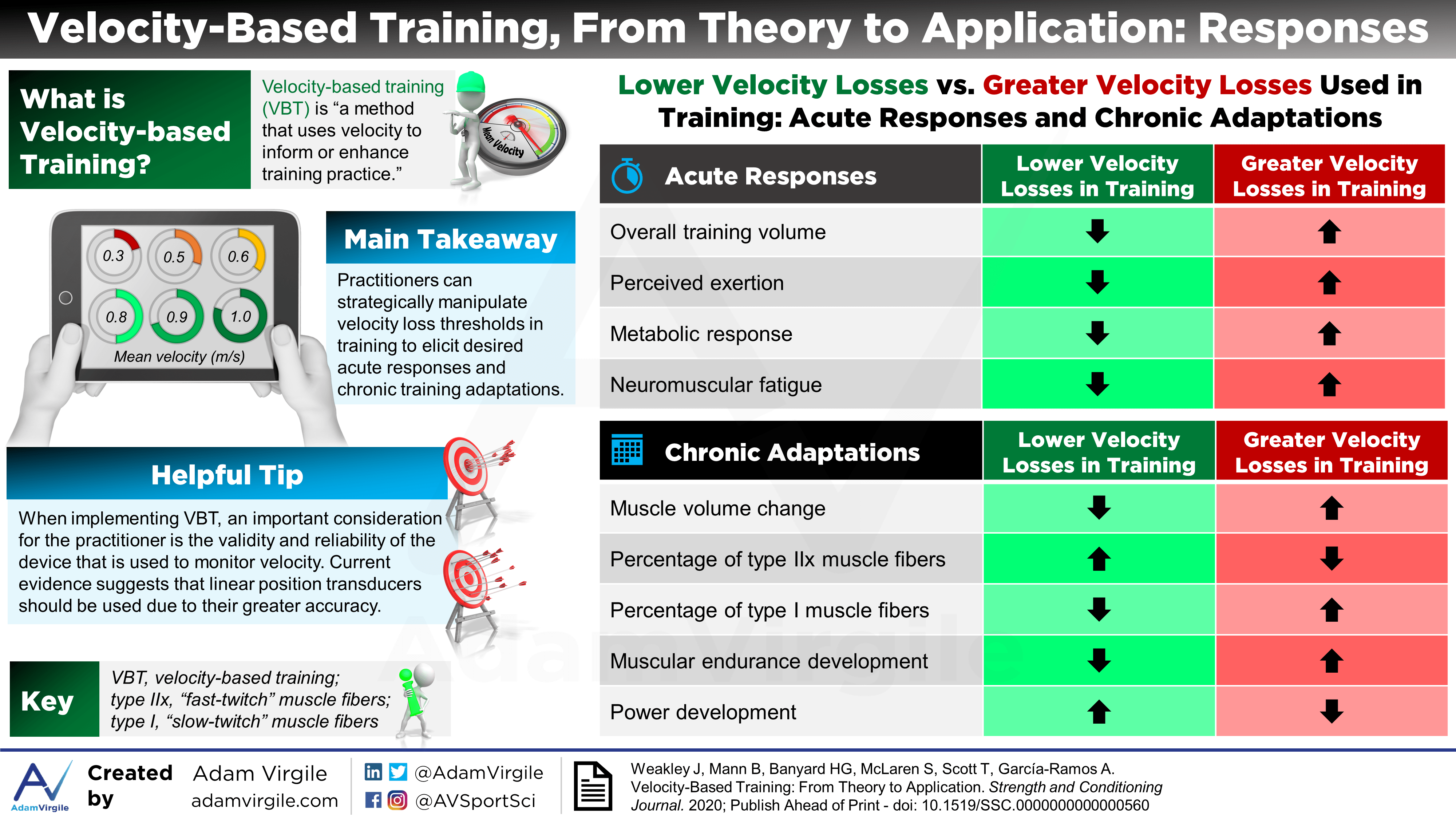Velocity-Based Training, From Theory to Application: Responses