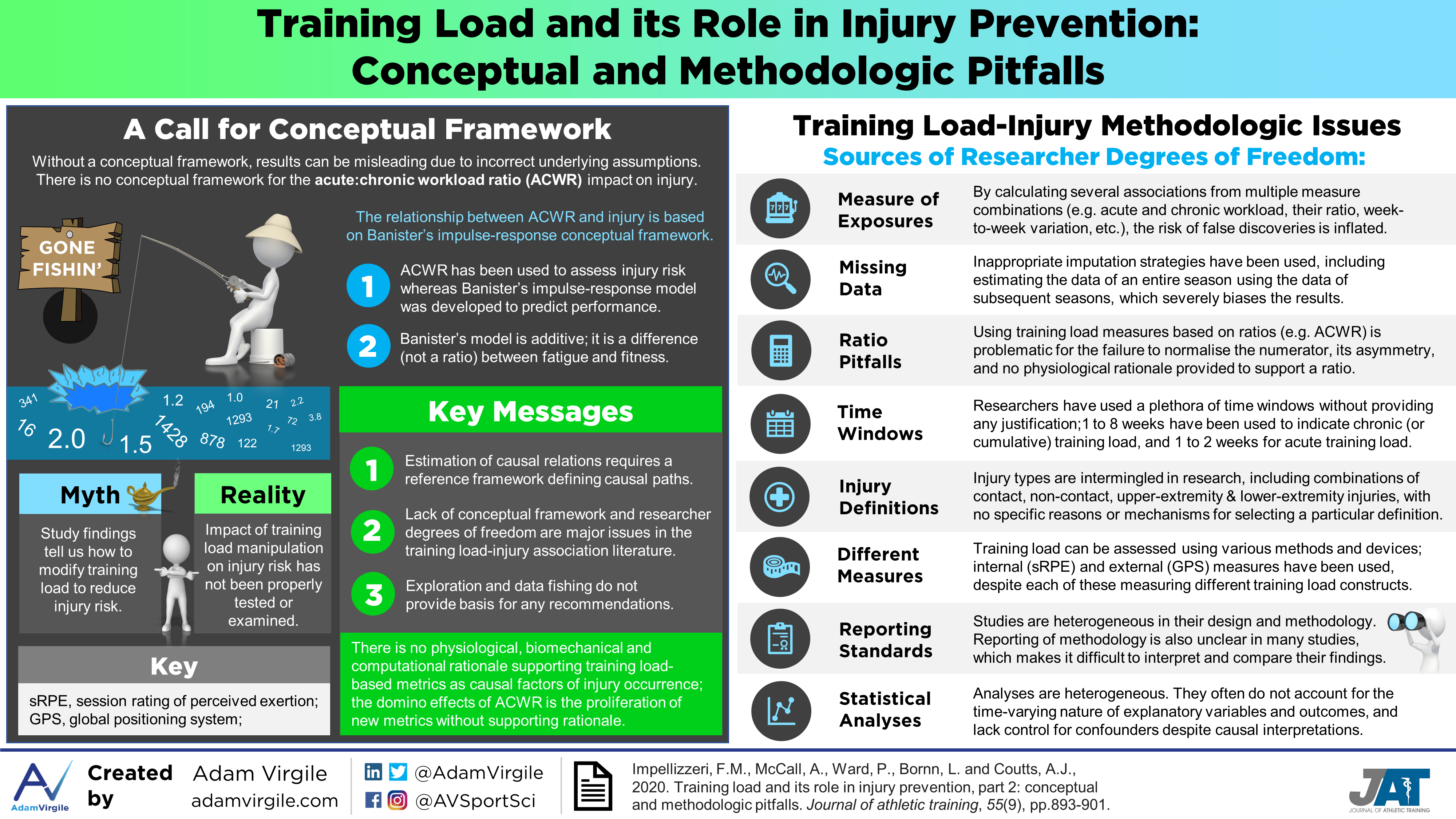 Training Load and its Role in Injury Prevention: Conceptual and Methodologic Pitfalls