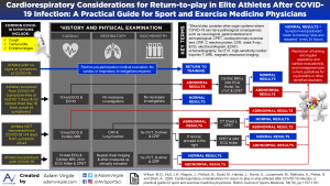 Cardiorespiratory Considerations for Return-to-play in Elite Athletes After COVID-19 Infection: A Practical Guide for Sport and Exercise Medicine Physicians