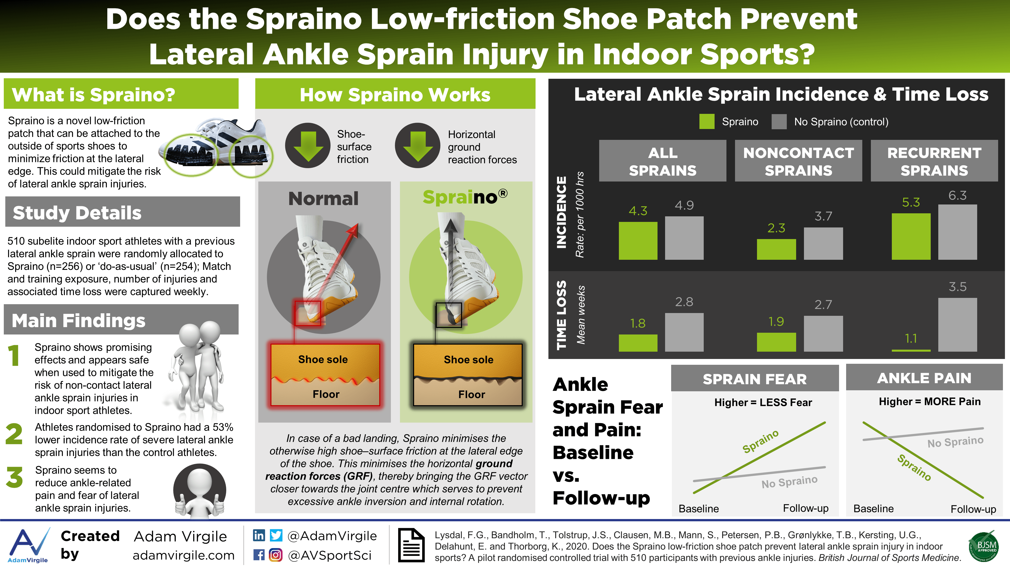 Does the Spraino low-friction shoe patch prevent lateral ankle sprain injury in indoor sports?