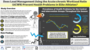 Does load management using the acute:chronic workload ratio prevent health problems? A cluster randomised trial of 482 elite youth footballers of both sexes