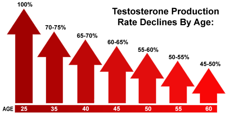 Testosterone declining with age