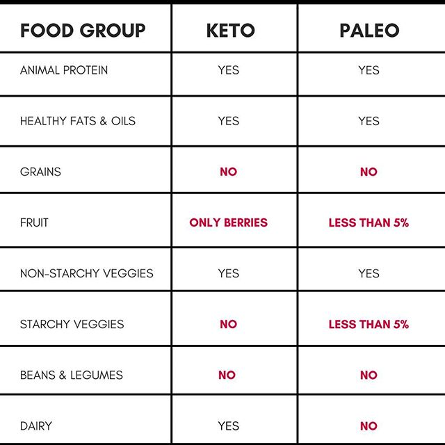 Keto Paleo Comparison