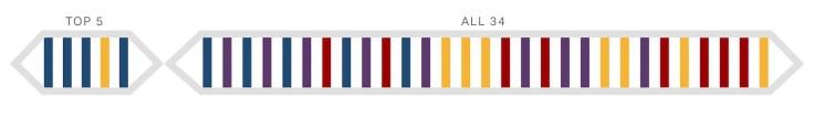 Katasi CliftonStrengths Sequence