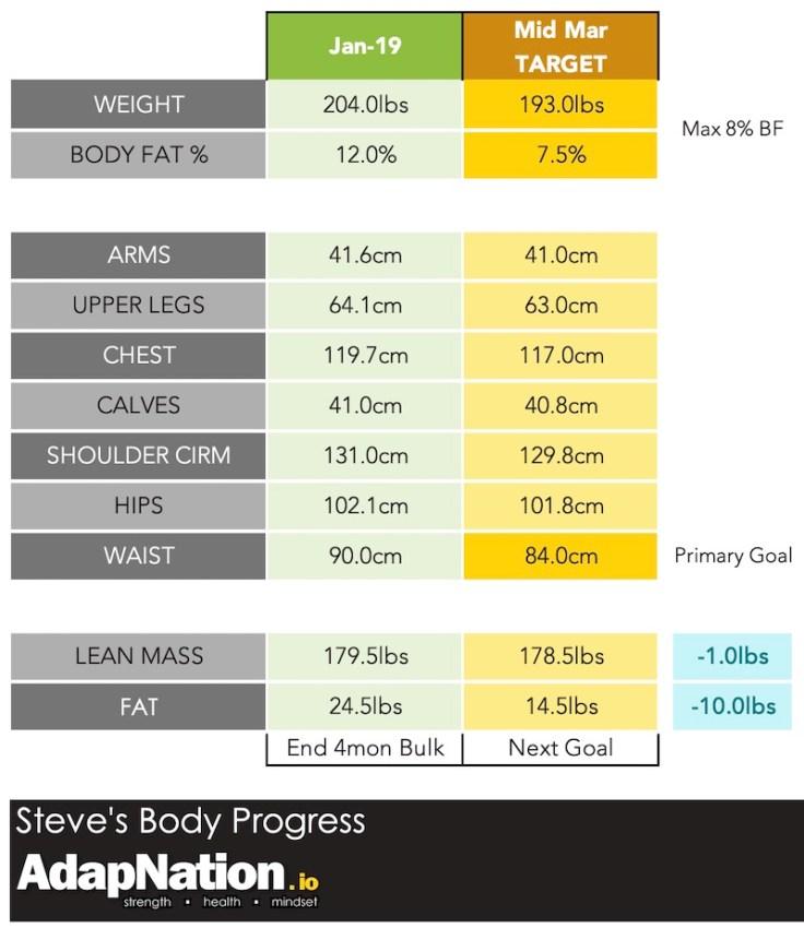 Steve Katasi Body Composition Cutting Goal