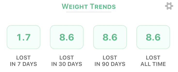 Weight Loss Trends Happy Scale