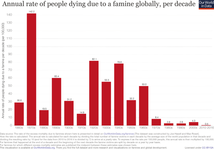 Famine death rates