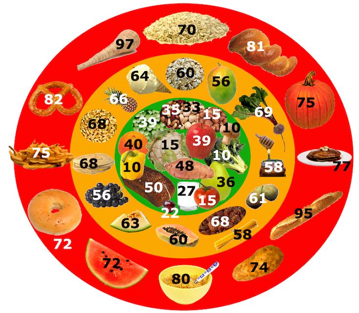 Glycemic Index Bullseye