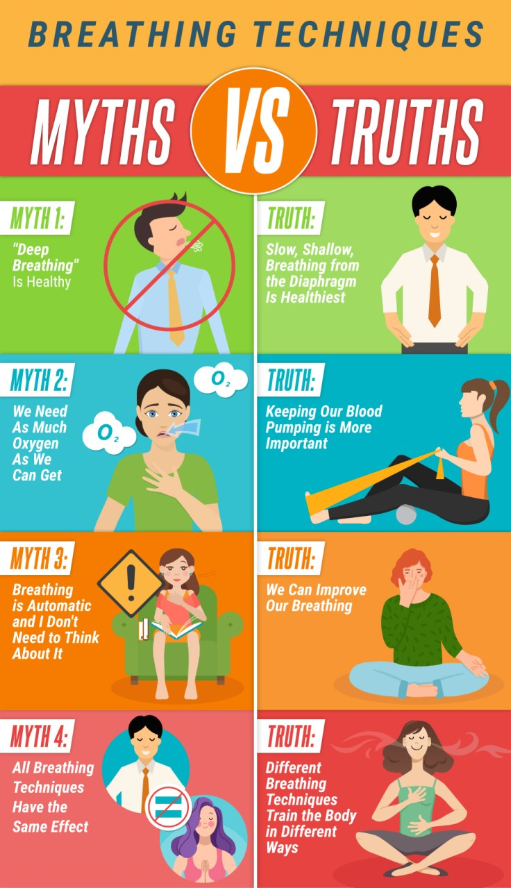 Breathing techniques myths and truths