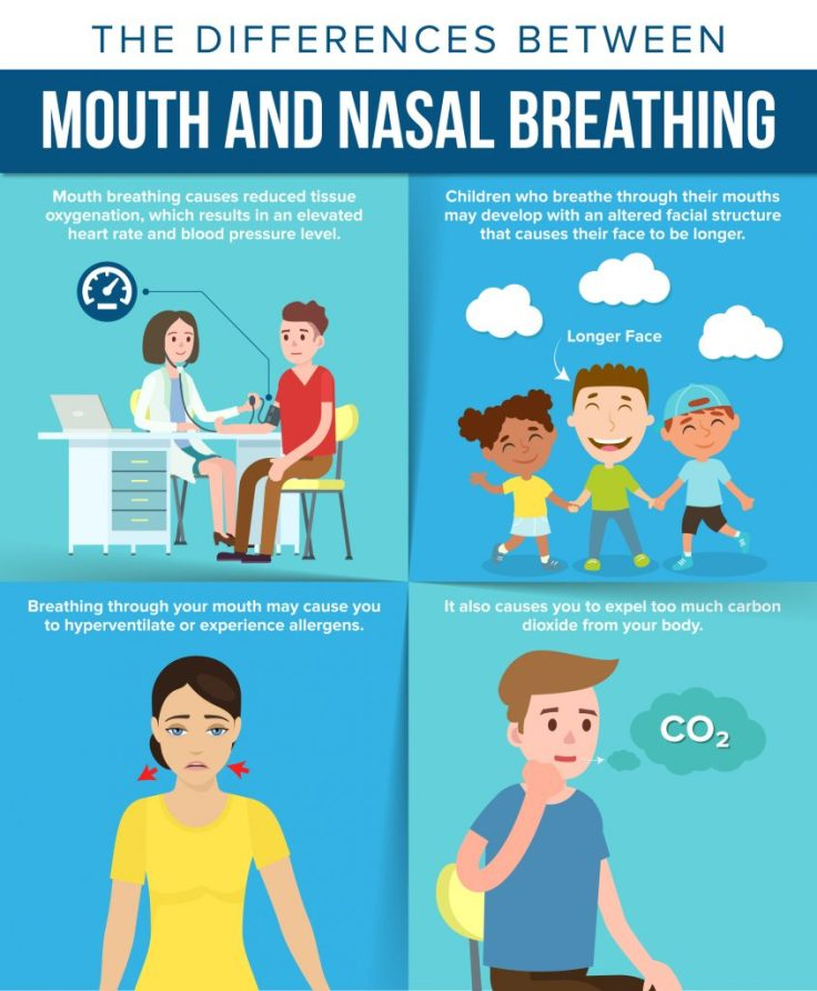 The difference between mouth and nasal breathing